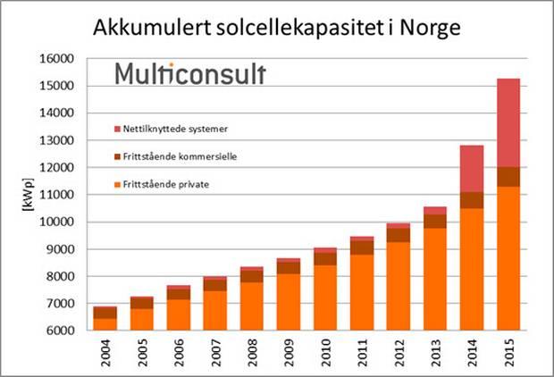 akkumulert solcellekapasitet 2015