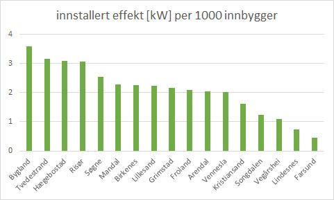 2017_06_Installert effekt per innbygger